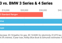 Tesla 5 Year Cost to Own Awesome Tesla Model 3 Vs Bmw 3 Series Bmw 4 Series 5 Year