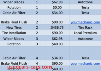 Tesla 5 Year Cost to Own Inspirational Tesla Model 3 Maintenance Guide Costs even Lower Than I