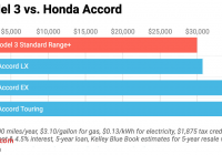 Tesla 5 Year Cost to Own Unique Tesla Model 3 Vs Honda Accord Comparable 5 Year Cost to