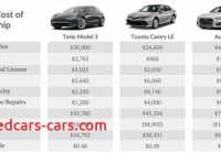 Tesla 5 Year Cost to Own Unique total Cost Of Ownership Tesla Model 3 Vs toyota Camry