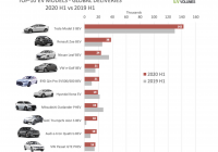 Tesla Battery Investor Day 2020 New Major New Developments Racking Up for Tesla In asia Nasdaq