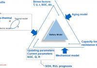Tesla Battery Lifespan Elegant A Review On Battery Management System From the Modeling