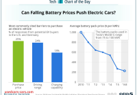 Tesla Battery Price Best Of Batteries for Tesla and Other Electric Car Makers are