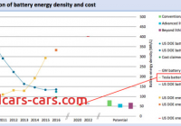 Tesla Battery Price Luxury Tesla Has the Most Aggressive Ev Sales Goals Battery Cost