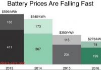 Tesla Battery Price New Chart Of the Month Driven by Tesla Battery Prices Cut In