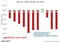 Tesla Earnings Best Of why Teslas 2q17 Results Sparked A Buying Spree Market