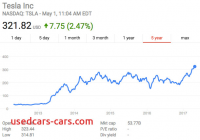 Tesla Financial Report Awesome Tesla Motors Financial Analysis and Health Report the
