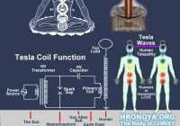 Tesla Free Energy Awesome Resonancia Cosmologica Tesla Patentes En Espanol Para