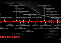 Tesla History Beautiful Request Tesla Timeline Teslamotors