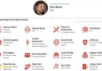 Tesla organizational Structure Lovely Tesla Turnover Revamps Executive Team the Information