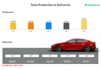 Tesla Q4 Earnings Date Beautiful Tesla Posts Better Than Expected Earnings In Q1 Alphastreet