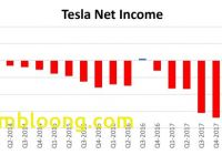 Tesla Quarterly Report Inspirational Tesla Publishes Breakthrough Q3 Results Red Green and Blue
