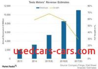 Tesla Revenue Awesome Analysts Expect Teslas 2016 Revenues to Grow More Slowly