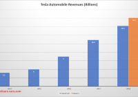 Tesla Revenue Best Of Can Tesla Rev Up Revenues Significantly Next Year Tesla