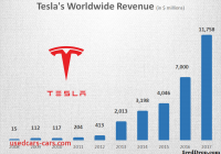 Tesla Revenue Best Of Tesla Ceo Elon Musk Want to Pay Off Debts but why 1reddrop