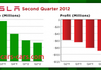 Tesla Revenue Best Of Tesla Motors 27 Million Q2 Revenue On Track to Ship