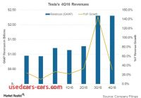 Tesla Revenue Elegant Analyzing Teslas Revenue Growth In 4q16 Market Realist