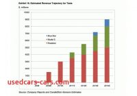 Tesla Revenue Inspirational Report Tesla Motors Valued at 1 Billion