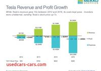 Tesla Revenue Luxury Tesla Revenue and Profit Growth