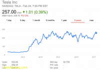 Tesla Stock Beautiful Short Sellers Have Lost 2 Billion On Tesla In 2017
