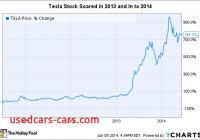 Tesla Stock Chart Awesome Musk Tesla Motors Inc Stock is Not for Shortsighted
