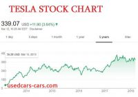 Tesla Stock Chart Luxury Danger is Growing for Tesla why Analysts are Positive