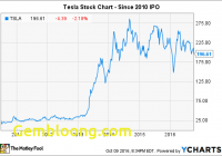 Tesla Stock Inspirational Will A Tesla Stock Split Ever Happen Nasdaq Com