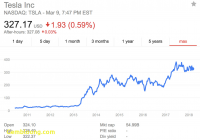 Tesla Stock Luxury if Tesla Failed which Company Would Buy It Google
