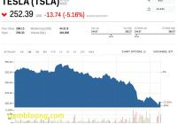 Tesla Stock Luxury Tesla is Falling after Elon Musk Jokes About the Company