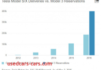 Tesla Valuation Elegant Tesla Motors Tsla is Valued at Roughly 620000 for