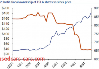 Tesla Valuation Fresh Tesla Valuation Magic