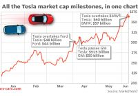 Tesla Valuation Fresh Teslas Market Value Zooms Past Another Car Maker