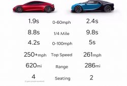 Awesome Tesla Vs Bugatti