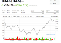 Tesla Yahoo Finance Beautiful Tesla is Surging