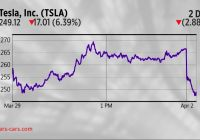 Tesla Yahoo Finance Fresh Tesla Amazon and Nvidia are the Charts Of the Day Video