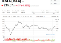 Tesla Yahoo Finance New Tesla Stock Might Close Down for the Year and that Could