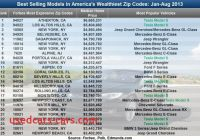 Tesla Zip Code Best Of Drive by Numbers Tesla Model S is the Vehicle Of Choice