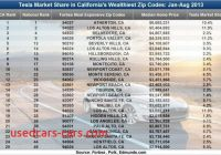 Tesla Zip Code New Drive by Numbers Tesla Model S is the Vehicle Of Choice