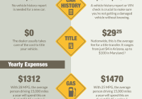 Tips for Buying A Used Car Unique Does Ing A Used Car Save You Money In the Long Run