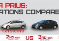 Toyota Prius Generations Fresh Sizing Up the 2016 toyota Prius Against Previous