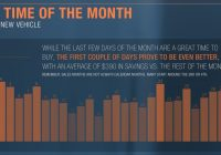Truecar Used Car Prices Inspirational August is the Best Month to A New Car According to Truecar