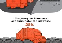 Use Truck Awesome Engines for Change 2015