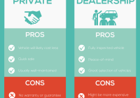 Used Car Buying Guide Fresh Infographic the Ultimate Guide to Ing A Used Car