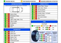 Used Car Checklist Awesome Free Vehicle Inspection Checklist form Good to Know