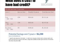 Used Car Interest Rates Lovely Used Car Interest Rates for Bad Credit