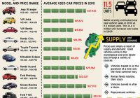 Used Car Price Guide Unique Used Car Prices During the Recession