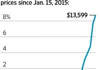 Used Car Prices Beautiful Used Car Prices Hold Up Defying Expectations Wsj