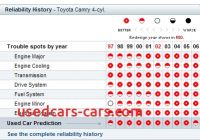 Used Car Reliability Ratings by Year Beautiful north tonawanda Public Library Consumer Reports Online