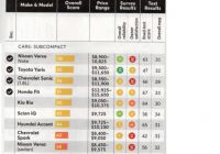 Used Car Reliability Ratings by Year Lovely Consumer Reports September 2018 issue Used Car Ratings