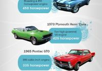 Used Cars for Sale 07083 Elegant 60 Automotive Infographics Ideas